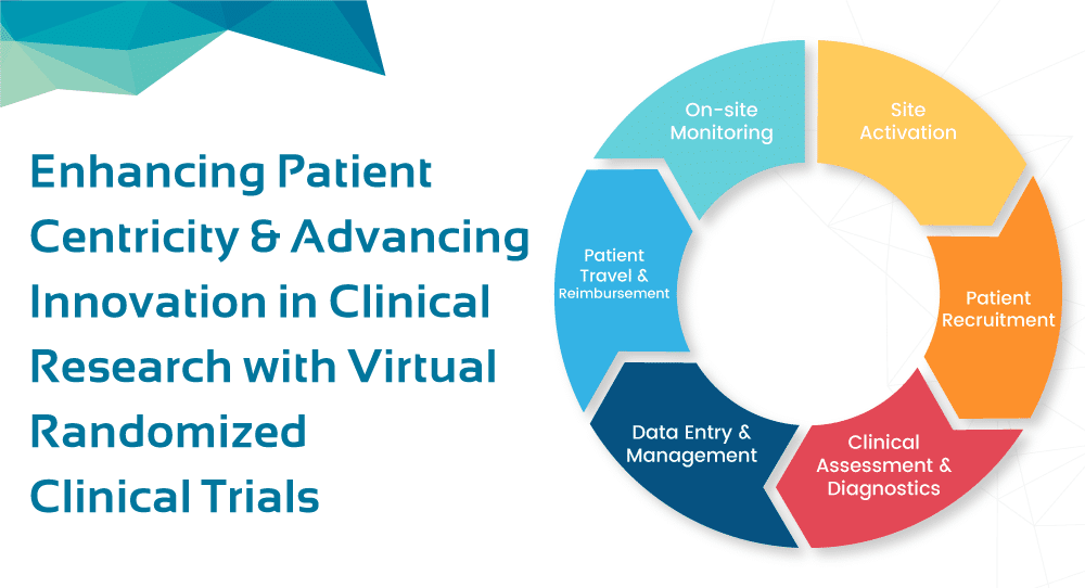 Enhancing Patient Centricity and Advancing Innovation in Clinical Research With Virtual Randomized Clinical Trials